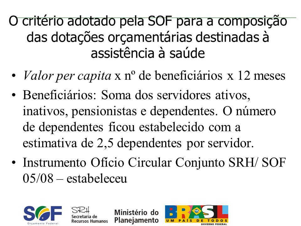 O critério adotado pela SOF para a composição das dotações orçamentárias destinadas à assistência à saúde Valor per capita x nº de beneficiários x 12