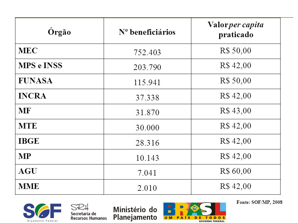 ÓrgãoNº beneficiários Valor per capita praticado MEC 752.403 R$ 50,00 MPS e INSS 203.790 R$ 42,00 FUNASA 115.941 R$ 50,00 INCRA 37.338 R$ 42,00 MF 31.