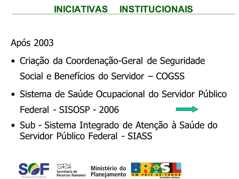 INICIATIVAS INSTITUCIONAIS Após 2003 Criação da Coordenação-Geral de Seguridade Social e Benefícios do Servidor – COGSS Sistema de Saúde Ocupacional d