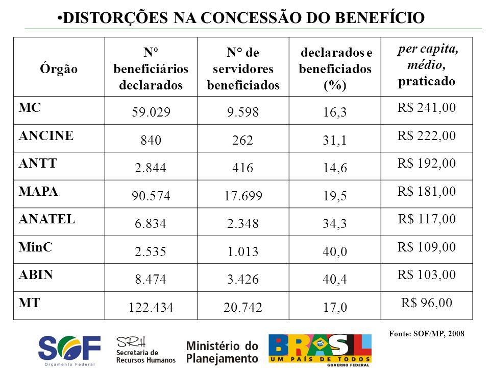Órgão Nº beneficiários declarados N° de servidores beneficiados declarados e beneficiados (%) per capita, médio, praticado MC 59.0299.59816,3 R$ 241,0