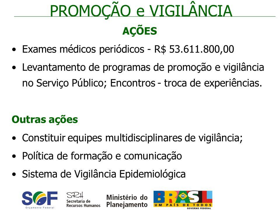 PROMOÇÃO e VIGILÂNCIA AÇÕES Exames médicos periódicos - R$ 53.611.800,00 Levantamento de programas de promoção e vigilância no Serviço Público; Encont
