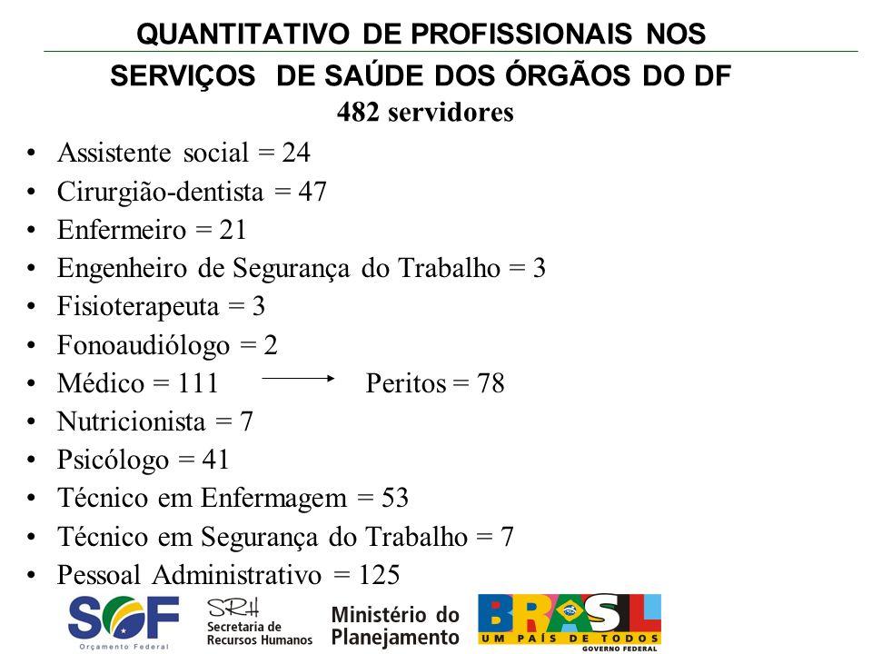 QUANTITATIVO DE PROFISSIONAIS NOS SERVIÇOS DE SAÚDE DOS ÓRGÃOS DO DF 482 servidores Assistente social = 24 Cirurgião-dentista = 47 Enfermeiro = 21 Eng