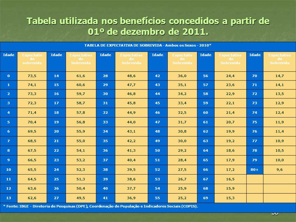 38 Tabela utilizada nos benefícios concedidos a partir de 01º de dezembro de 2011. TABELA DE EXPECTATIVA DE SOBREVIDA - Ambos os Sexos - 2010* IdadeEx