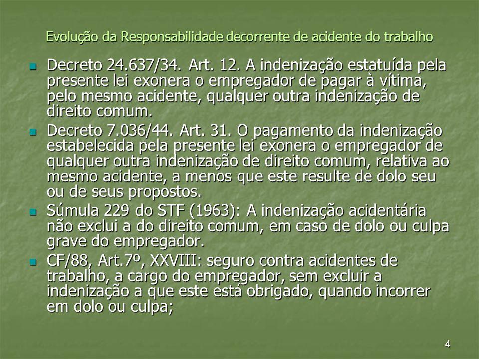 4 Evolução da Responsabilidade decorrente de acidente do trabalho Decreto 24.637/34. Art. 12. A indenização estatuída pela presente lei exonera o empr