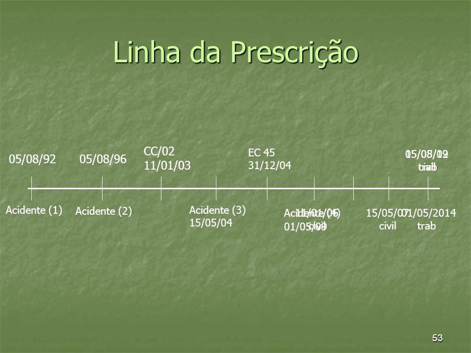 53 Linha da Prescrição 05/08/96 Acidente (2) CC/02 11/01/03 EC 45 31/12/04 05/08/12 civil 05/08/92 Acidente (1) 11/01/06 civil Acidente (3) 15/05/04 1