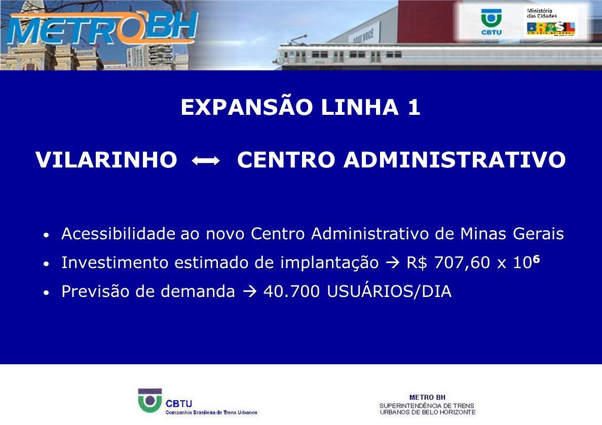 CUSTOS DE IMPLANTAÇÃO EXPANSÃO LINHA 1 – CENTRO ADMINISTRATIVO ESPECIFICAÇÃOVALOR UNITÁRIO (R$)QTVALOR DESAPROPRIAÇÕES (40 IMÓVEIS)150,0040,06.000,00 REMANEJAMENTO DO SISTEMA VIÁRIO2.000,001,02.000,00 TRECHO ELEVADO (KM)20.000,000,612.000,00 TRECHO TÚNEL (KM)90.000,005,0450.000,00 VIA (KM)2.000,005,711.400,00 SINALIZAÇÃO (KM) 2.000,00 5,7 11.400,00 ENERGIA (KM)4.000,005,722.800,00 ESTAÇÕES (CADA)14.000,003,0 42.000,00 CARROS (CADA)5.000,0030,0150.000,00 TOTAL (R$) 707,60 x 10 6 fevereiro/2008