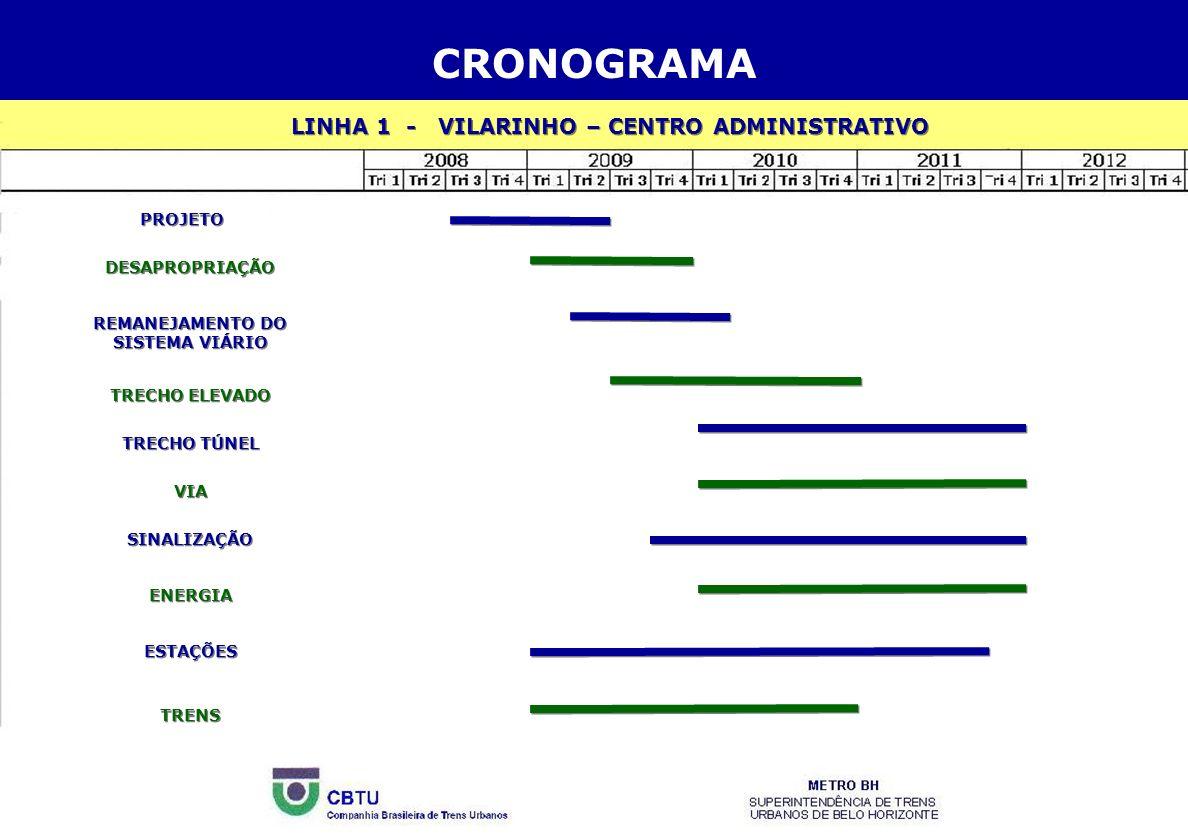 CRONOGRAMA LINHA 1 - VILARINHO – CENTRO ADMINISTRATIVO PROJETO DESAPROPRIAÇÃO REMANEJAMENTO DO SISTEMA VIÁRIO TRECHO ELEVADO TRECHO TÚNEL VIA SINALIZA