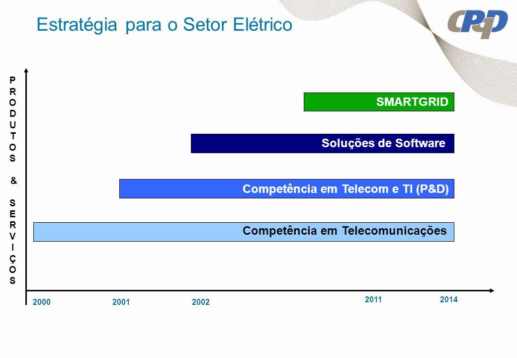 200020012002 2011 Estratégia para o Setor Elétrico Competência em Telecomunicações Competência em Telecom e TI (P&D) Soluções de Software P R O D U T
