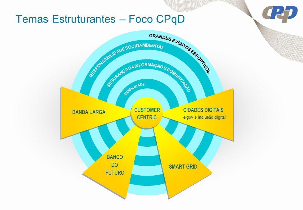 Temas Estruturantes – Foco CPqD BANDA LARGA CIDADES DIGITAIS e-gov e inclusão digital SMART GRID BANCO DO FUTURO CUSTOMER CENTRIC