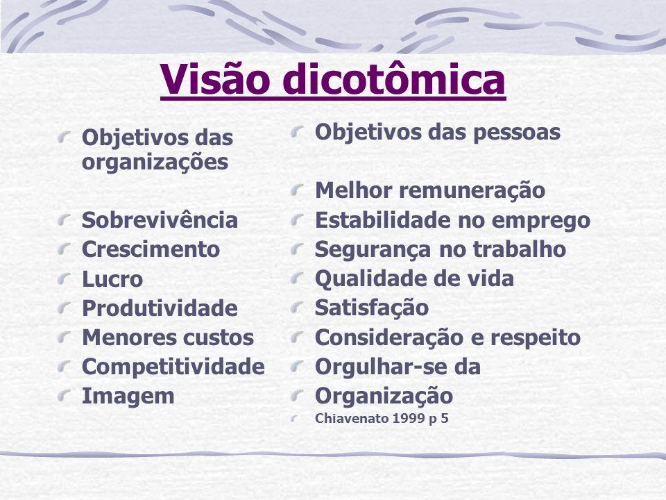 Visão dicotômica Objetivos das organizações Sobrevivência Crescimento Lucro Produtividade Menores custos Competitividade Imagem Objetivos das pessoas