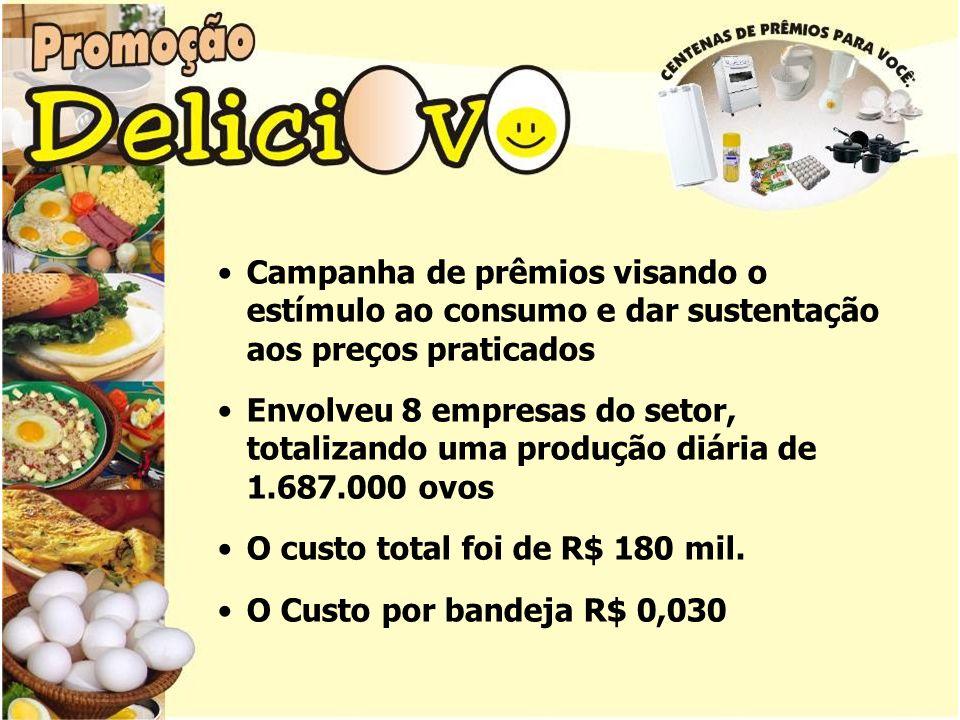 Campanha de prêmios visando o estímulo ao consumo e dar sustentação aos preços praticados Envolveu 8 empresas do setor, totalizando uma produção diária de 1.687.000 ovos O custo total foi de R$ 180 mil.