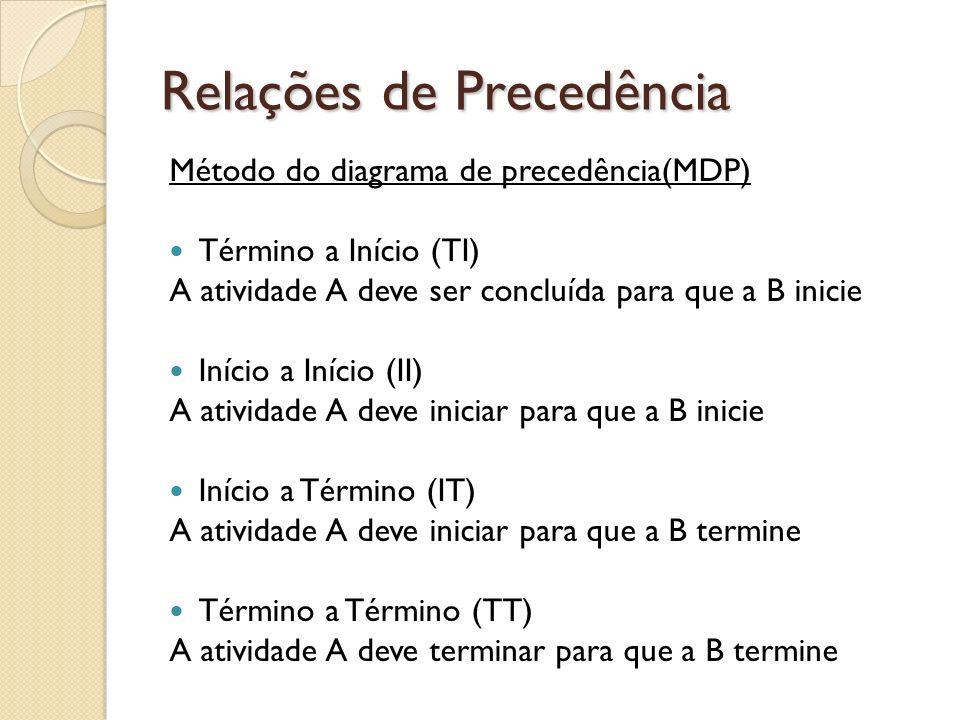 Relações de Precedência Método do diagrama de precedência(MDP) Término a Início (TI) A atividade A deve ser concluída para que a B inicie Início a Iní
