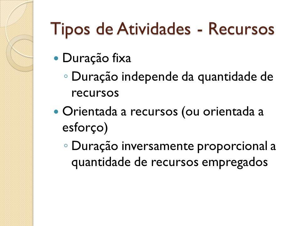 Tipos de Atividades - Recursos Duração fixa Duração independe da quantidade de recursos Orientada a recursos (ou orientada a esforço) Duração inversam