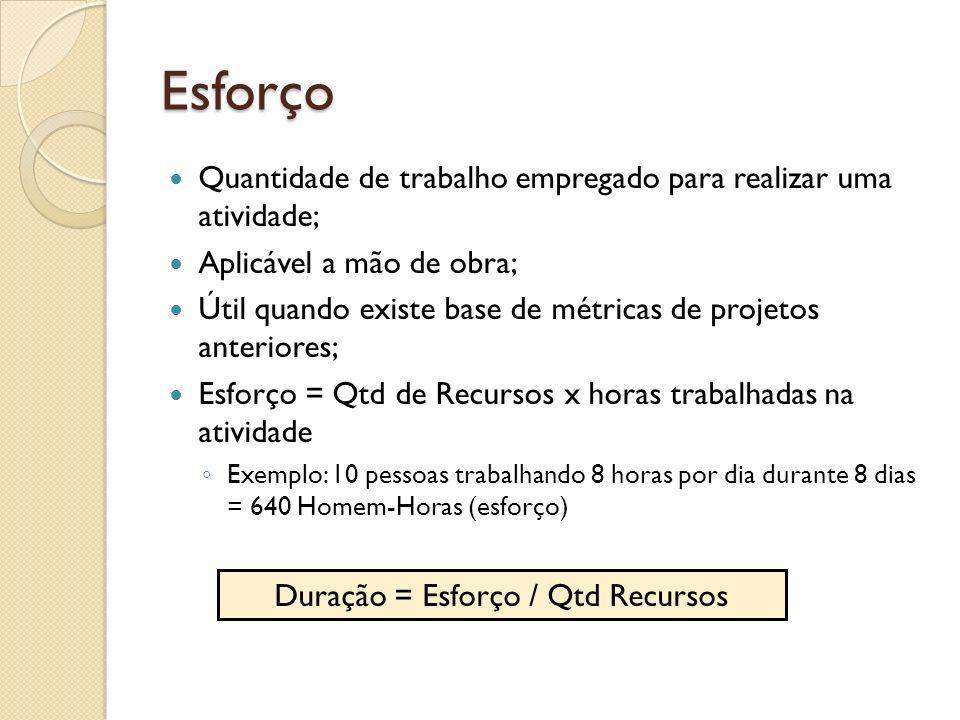 Esforço Quantidade de trabalho empregado para realizar uma atividade; Aplicável a mão de obra; Útil quando existe base de métricas de projetos anterio