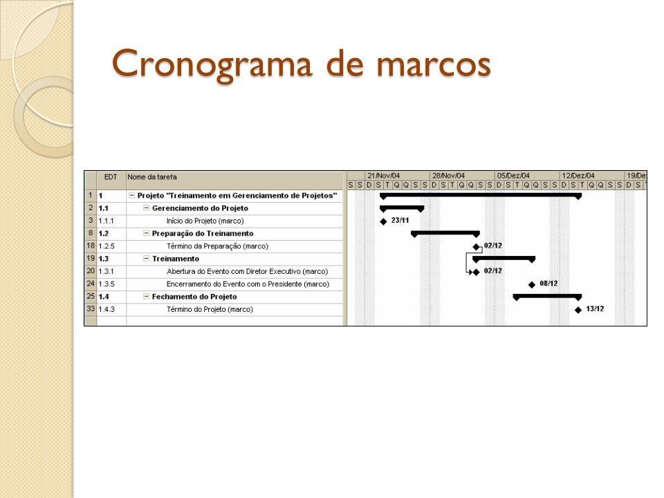 Cronograma de marcos