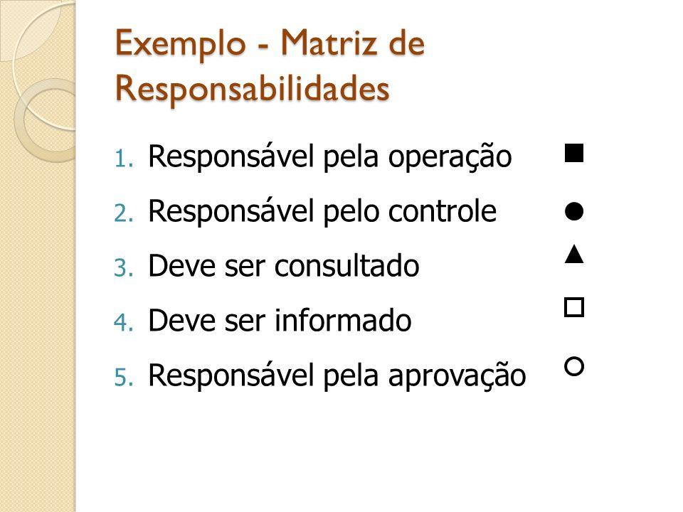 Exemplo - Matriz de Responsabilidades 1. Responsável pela operação 2. Responsável pelo controle 3. Deve ser consultado 4. Deve ser informado 5. Respon