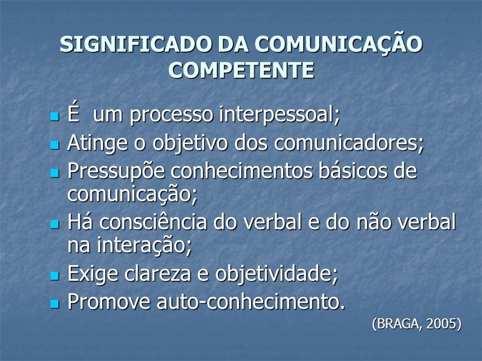 Aprendizado da Comunicação OPORTUNIDADES SISTEMATIZADAS PARA O DESENVOLVIMENTO DE HABILIDADES COMUNICATIVAS DIMENSÃO INDIVIDUALIZADA AUTO- CONHECIMENT