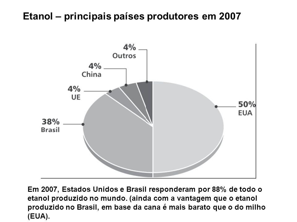 Etanol – principais países produtores em 2007 Em 2007, Estados Unidos e Brasil responderam por 88% de todo o etanol produzido no mundo. (ainda com a v