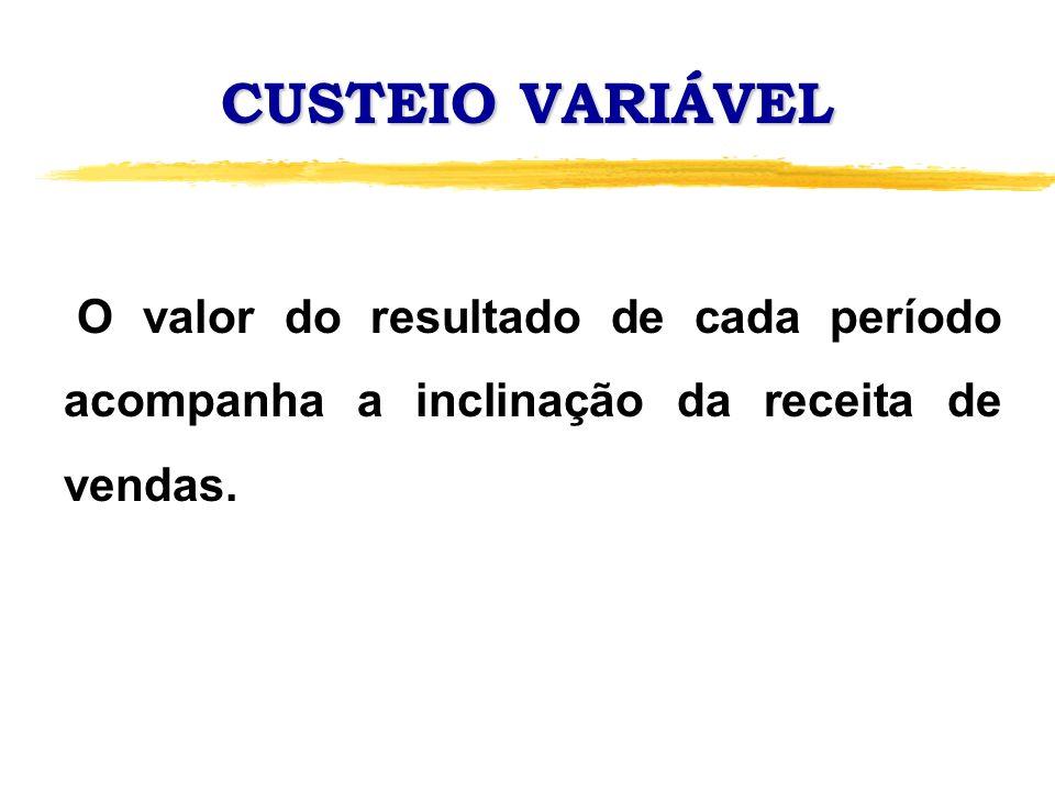 CUSTEIO POR ABSORÇÃO X CUSTEIO VARIÁVEL A diferença no valor dos resultados de cada período refere-se ao custo fixo correspondente aos estoques inicial e final.