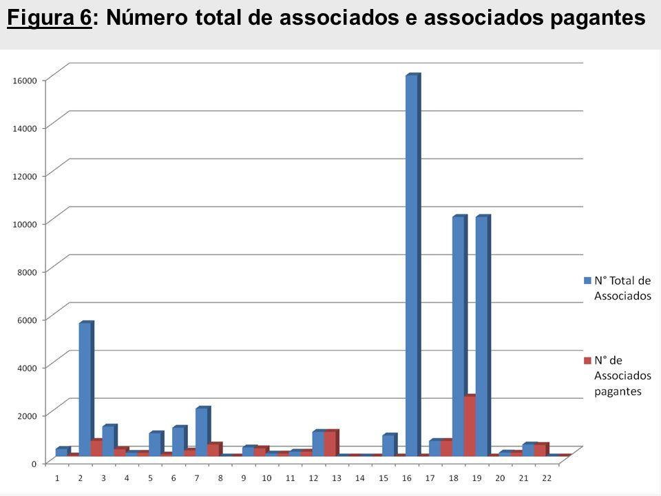 Figura 6: Número total de associados e associados pagantes