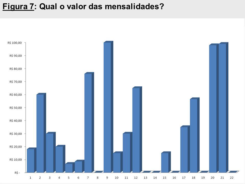 Figura 7: Qual o valor das mensalidades