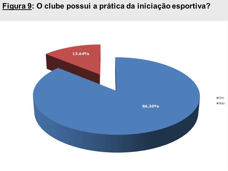 Figura 9: O clube possui a prática da iniciação esportiva