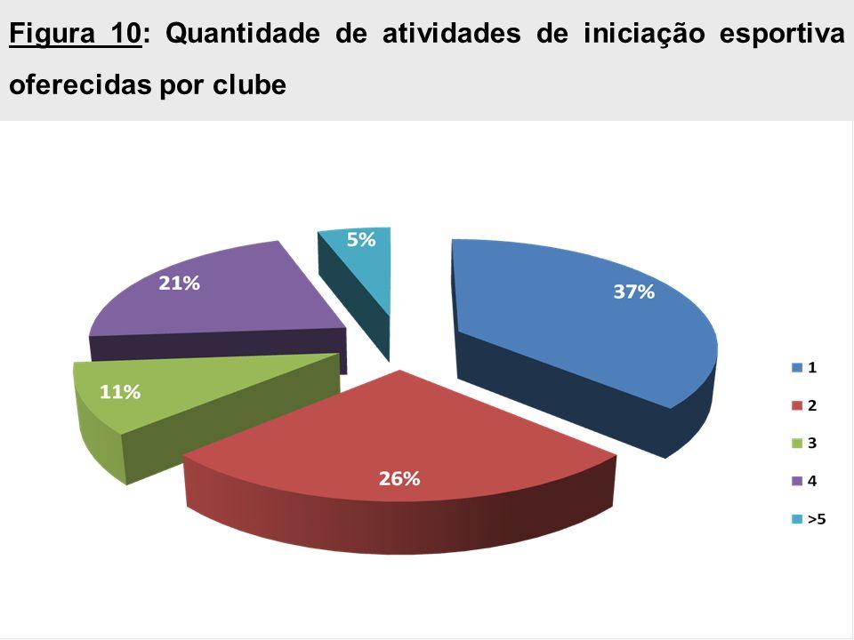 Figura 10: Quantidade de atividades de iniciação esportiva oferecidas por clube
