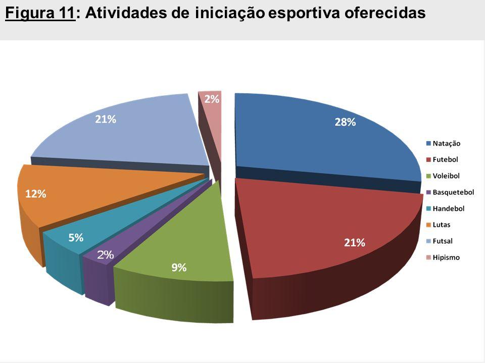 Figura 11: Atividades de iniciação esportiva oferecidas
