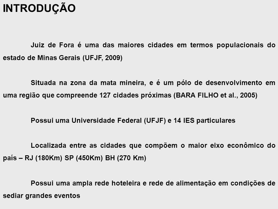 Juiz de Fora é uma das maiores cidades em termos populacionais do estado de Minas Gerais (UFJF, 2009) Situada na zona da mata mineira, e é um pólo de desenvolvimento em uma região que compreende 127 cidades próximas (BARA FILHO et al., 2005) Possui uma Universidade Federal (UFJF) e 14 IES particulares Localizada entre as cidades que compõem o maior eixo econômico do país – RJ (180Km) SP (450Km) BH (270 Km) Possui uma ampla rede hoteleira e rede de alimentação em condições de sediar grandes eventos INTRODUÇÃO