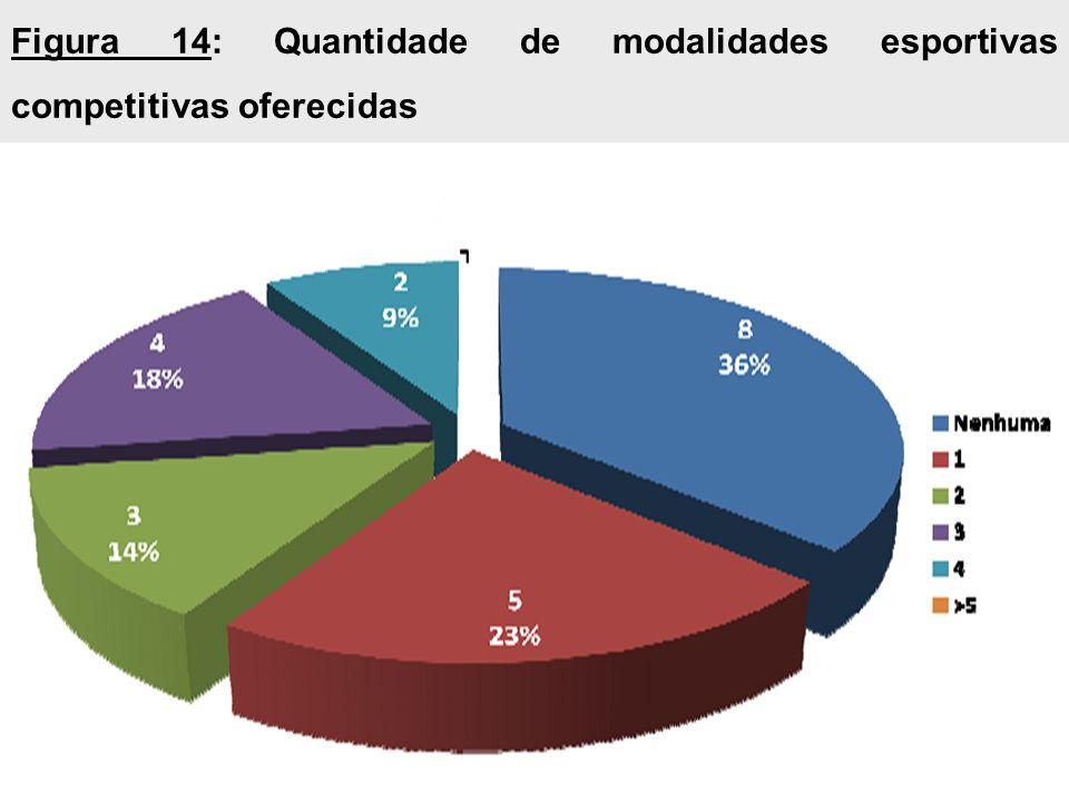 Figura 14: Quantidade de modalidades esportivas competitivas oferecidas
