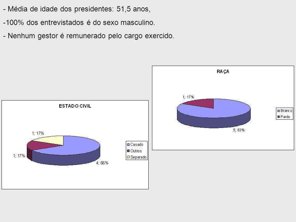 - Média de idade dos presidentes: 51,5 anos, -100% dos entrevistados é do sexo masculino.
