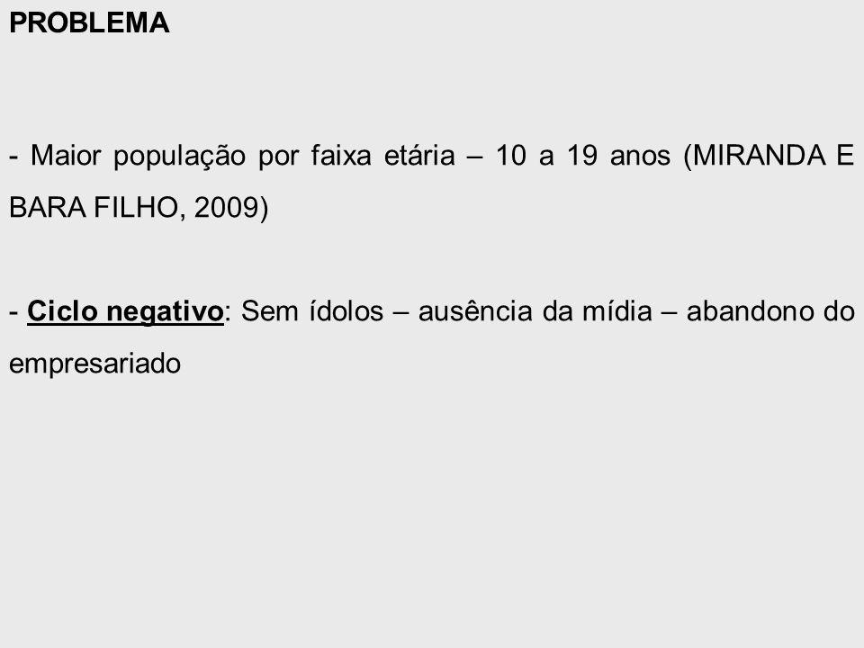 - Maior população por faixa etária – 10 a 19 anos (MIRANDA E BARA FILHO, 2009) - Ciclo negativo: Sem ídolos – ausência da mídia – abandono do empresariado PROBLEMA
