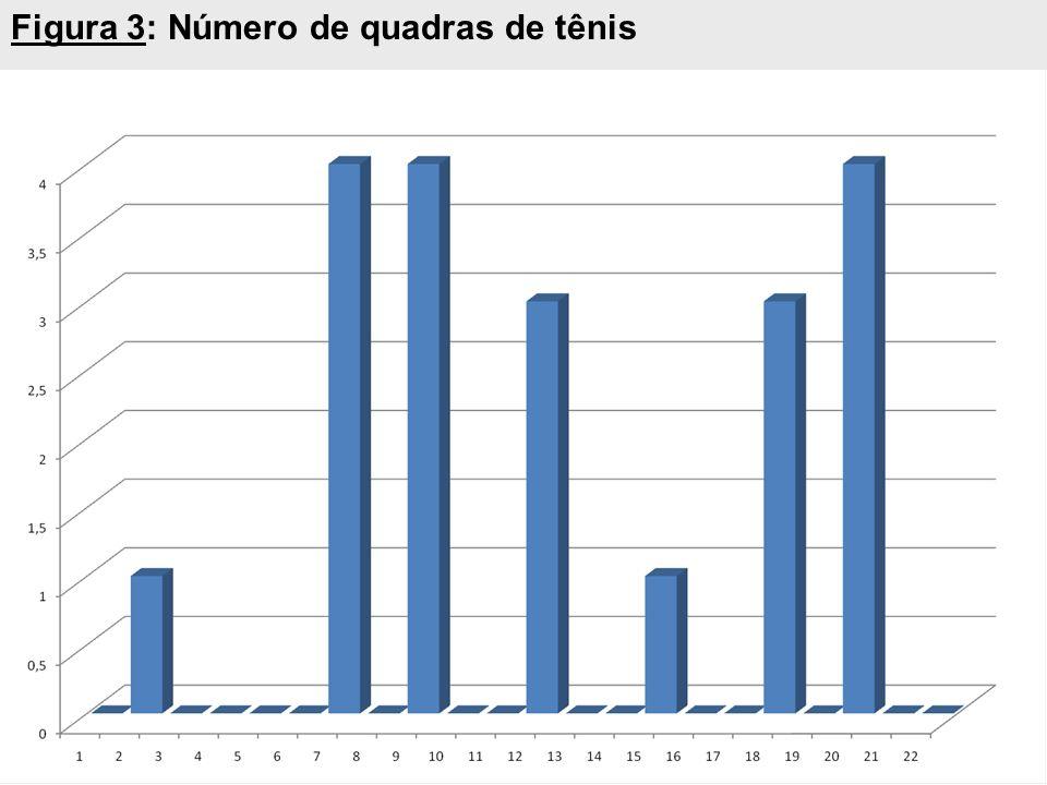 Figura 3: Número de quadras de tênis
