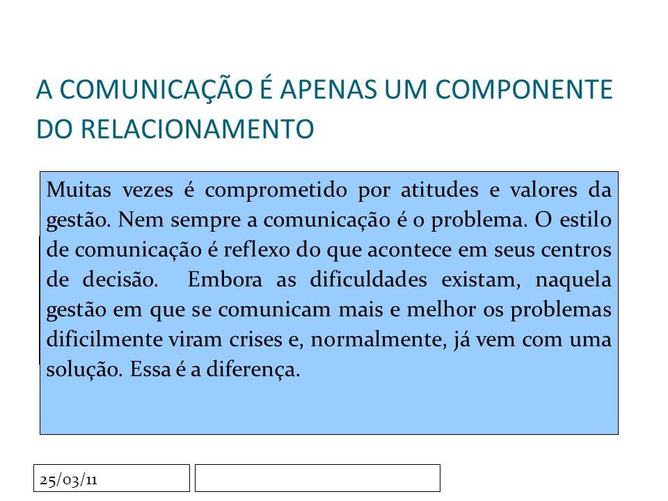 Clique para editar o estilo do subtítulo mestre 25/03/11 A COMUNICAÇÃO É APENAS UM COMPONENTE DO RELACIONAMENTO Muitas vezes é comprometido por atitudes e valores da gestão.