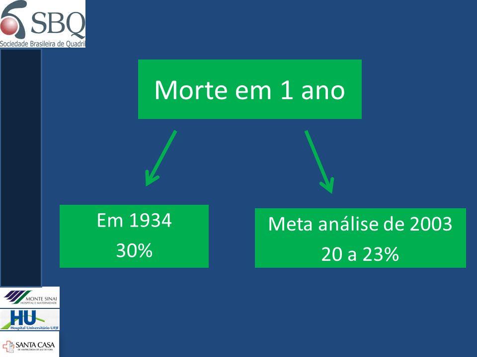 Morte em 1 ano Em 1934 30% Meta análise de 2003 20 a 23%