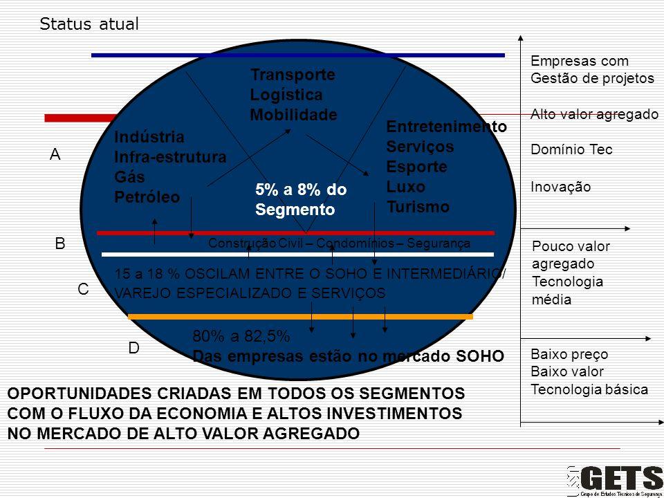 2012 2016 2020 2024 D C B A POSSIVEIS CENÁRIOS NA POSIÇÃO DE MERCADO E A SUA EMPRESA Saturação Escala de especialização Mercado Varejo Ampliado Mercado Soho Em saturação Multinacionais