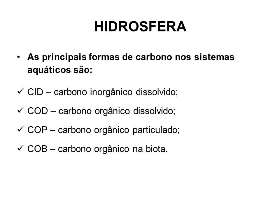 HIDROSFERA As principais formas de carbono nos sistemas aquáticos são: CID – carbono inorgânico dissolvido; COD – carbono orgânico dissolvido; COP – carbono orgânico particulado; COB – carbono orgânico na biota.