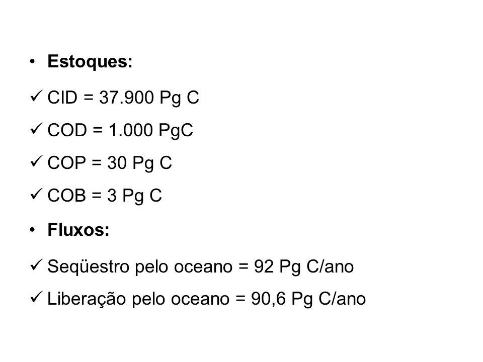 Estoques: CID = 37.900 Pg C COD = 1.000 PgC COP = 30 Pg C COB = 3 Pg C Fluxos: Seqüestro pelo oceano = 92 Pg C/ano Liberação pelo oceano = 90,6 Pg C/ano