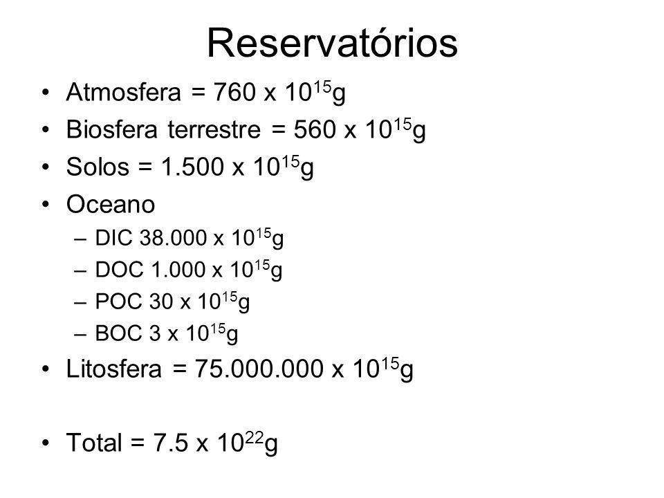 Reservatórios Atmosfera = 760 x 10 15 g Biosfera terrestre = 560 x 10 15 g Solos = 1.500 x 10 15 g Oceano –DIC 38.000 x 10 15 g –DOC 1.000 x 10 15 g –POC 30 x 10 15 g –BOC 3 x 10 15 g Litosfera = 75.000.000 x 10 15 g Total = 7.5 x 10 22 g