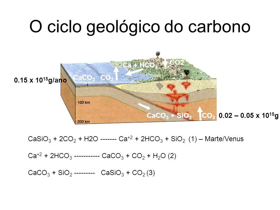 O ciclo geológico do carbono CaSiO 3 + 2CO 2 + H2O ------- Ca +2 + 2HCO 3 + SiO 2 (1) – Marte/Venus Ca +2 + 2HCO 3 ----------- CaCO 3 + CO 2 + H 2 O (2) CaCO 3 + SiO 2 --------- CaSiO 3 + CO 2 (3) Ca + HCO 3 CaCO 3 CO 2 CO2 CaCO 3 + SiO 2 CO 2 CaCO 3 + SiO 2 CO 2 0.02 – 0.05 x 10 15 g 0.15 x 10 15 g/ano