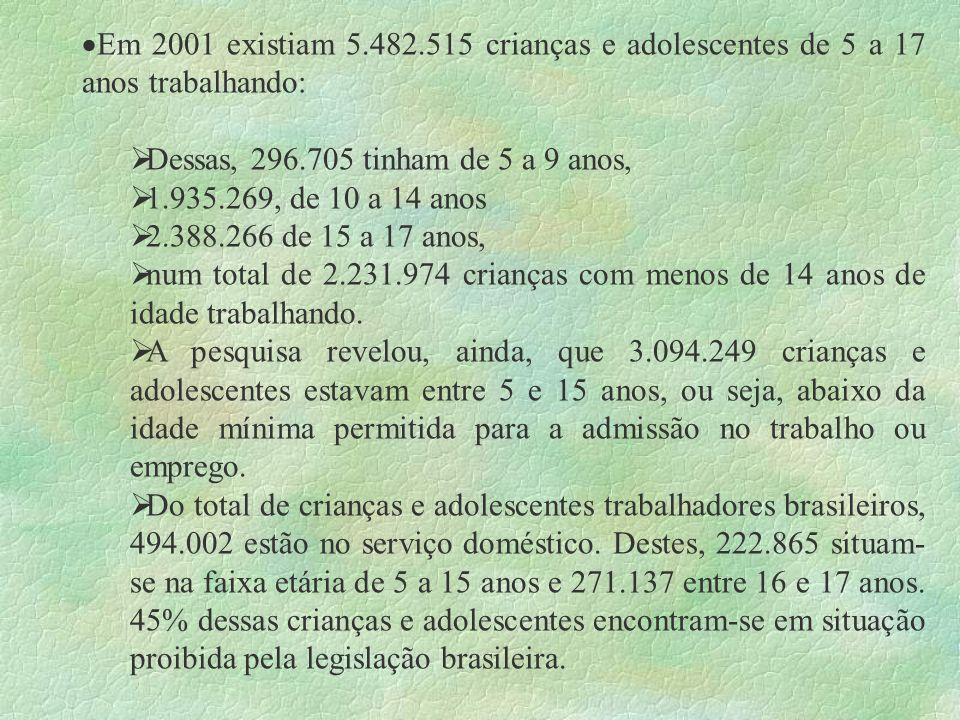 Em 2001 existiam 5.482.515 crianças e adolescentes de 5 a 17 anos trabalhando: Dessas, 296.705 tinham de 5 a 9 anos, 1.935.269, de 10 a 14 anos 2.388.