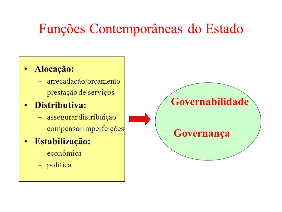 Funções Contemporâneas do Estado Alocação: –arrecadação/orçamento –prestação de serviços Distributiva: –assegurar distribuição –compensar imperfeições
