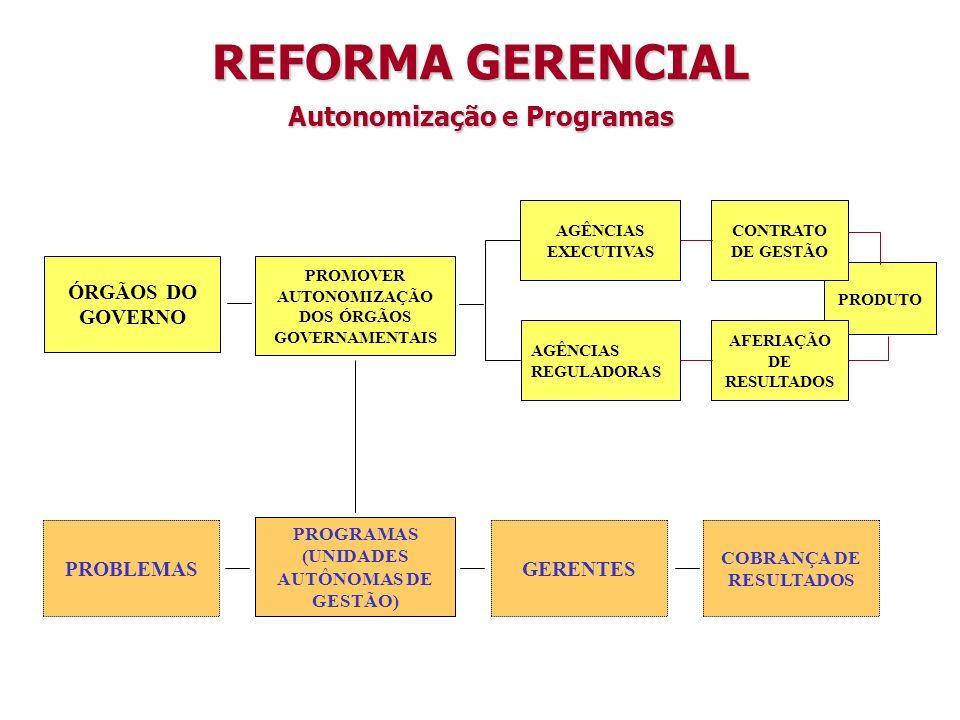 ÓRGÃOS DO GOVERNO PROMOVER AUTONOMIZAÇÃO DOS ÓRGÃOS GOVERNAMENTAIS AGÊNCIAS REGULADORAS PRODUTO PROBLEMAS PROGRAMAS (UNIDADES AUTÔNOMAS DE GESTÃO) GERENTES COBRANÇA DE RESULTADOS CONTRATO DE GESTÃO REFORMA GERENCIAL Autonomização e Programas AGÊNCIAS EXECUTIVAS AFERIAÇÃO DE RESULTADOS