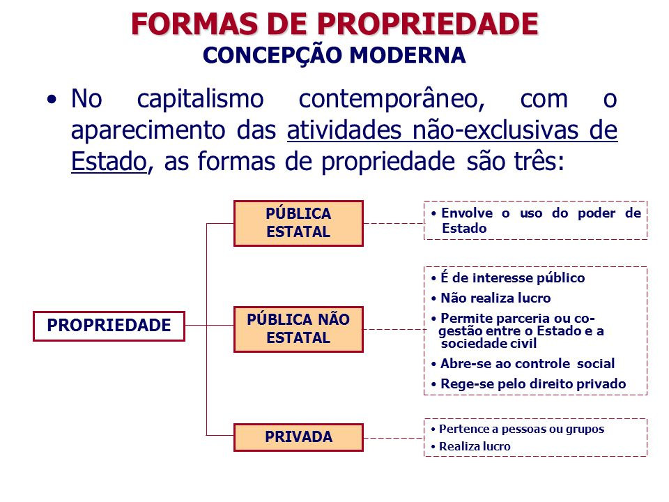 No capitalismo contemporâneo, com o aparecimento das atividades não-exclusivas de Estado, as formas de propriedade são três: FORMAS DE PROPRIEDADE FORMAS DE PROPRIEDADE CONCEPÇÃO MODERNA PÚBLICA NÃO ESTATAL Pertence a pessoas ou grupos Realiza lucro PÚBLICA ESTATAL Envolve o uso do poder de Estado PROPRIEDADE PRIVADA É de interesse público Não realiza lucro Permite parceria ou co- gestão entre o Estado e a sociedade civil Abre-se ao controle social Rege-se pelo direito privado