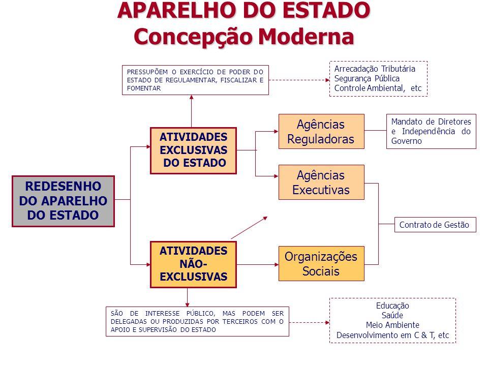 REDESENHO DO APARELHO DO ESTADO ATIVIDADES EXCLUSIVAS DO ESTADO ATIVIDADES NÃO- EXCLUSIVAS PRESSUPÕEM O EXERCÍCIO DE PODER DO ESTADO DE REGULAMENTAR, FISCALIZAR E FOMENTAR Arrecadação Tributária Segurança Pública Controle Ambiental, etc SÃO DE INTERESSE PÚBLICO, MAS PODEM SER DELEGADAS OU PRODUZIDAS POR TERCEIROS COM O APOIO E SUPERVISÃO DO ESTADO Educação Saúde Meio Ambiente Desenvolvimento em C & T, etc APARELHO DO ESTADO Concepção Moderna Agências Executivas Organizações Sociais Agências Reguladoras Mandato de Diretores e Independência do Governo Contrato de Gestão