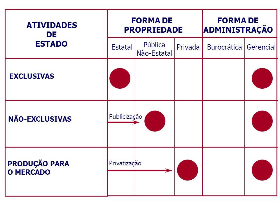 FORMA DE PROPRIEDADE FORMA DE ADMINISTRAÇÃO Estatal Pública Não-Estatal PrivadaBurocráticaGerencial Privatização Publicização ATIVIDADES DE ESTADO EXC