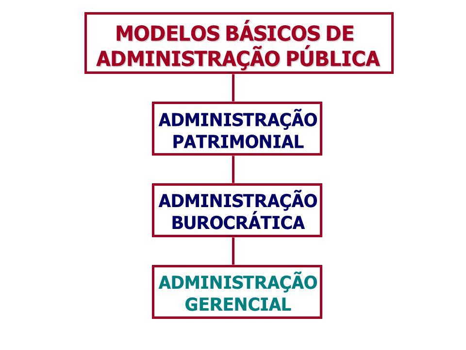 MODELOS BÁSICOS DE ADMINISTRAÇÃO PÚBLICA ADMINISTRAÇÃO PATRIMONIAL ADMINISTRAÇÃO BUROCRÁTICA ADMINISTRAÇÃO GERENCIAL