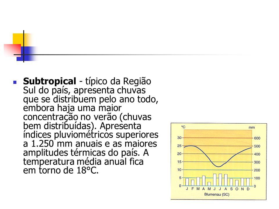 Subtropical - típico da Região Sul do país, apresenta chuvas que se distribuem pelo ano todo, embora haja uma maior concentração no verão (chuvas bem