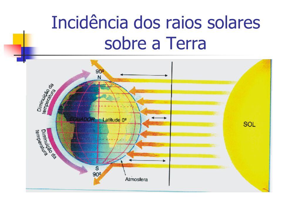 Incidência dos raios solares sobre a Terra