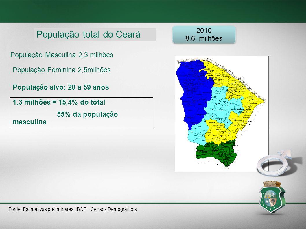 População total do Ceará População Masculina 2,3 milhões População Feminina 2,5milhões População alvo: 20 a 59 anos 1,3 milhões = 15,4% do total 55% d